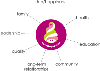 Menchie's Values